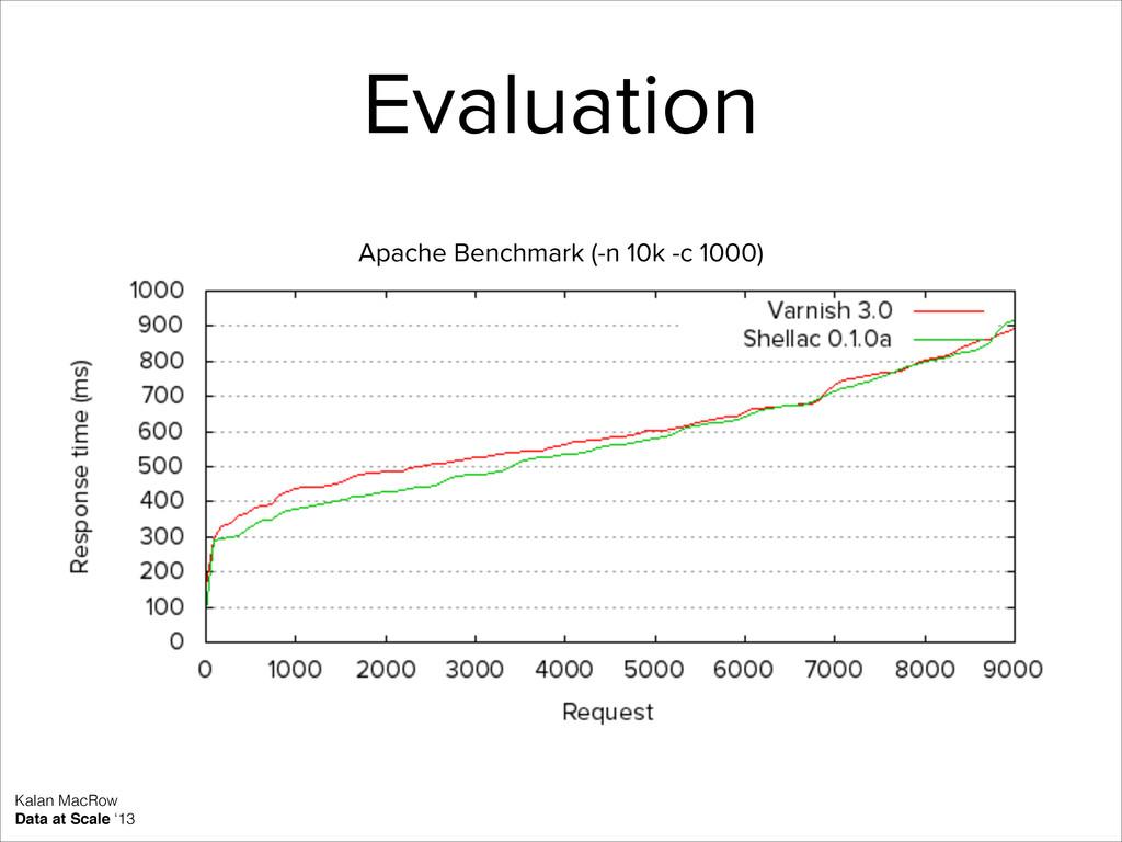 Evaluation Kalan MacRow Data at Scale '13 Apach...