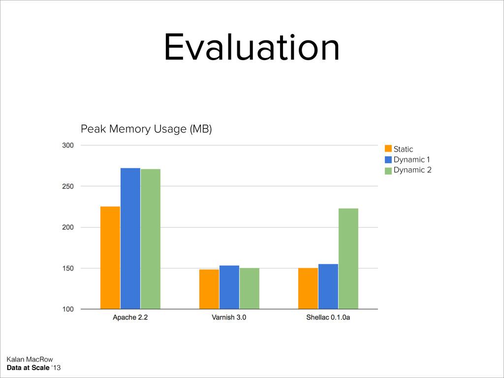 Static Dynamic 1 Dynamic 2 Peak Memory Usage (M...