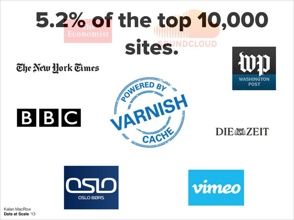 5.2% of the top 10,000 sites. Kalan MacRow Data...