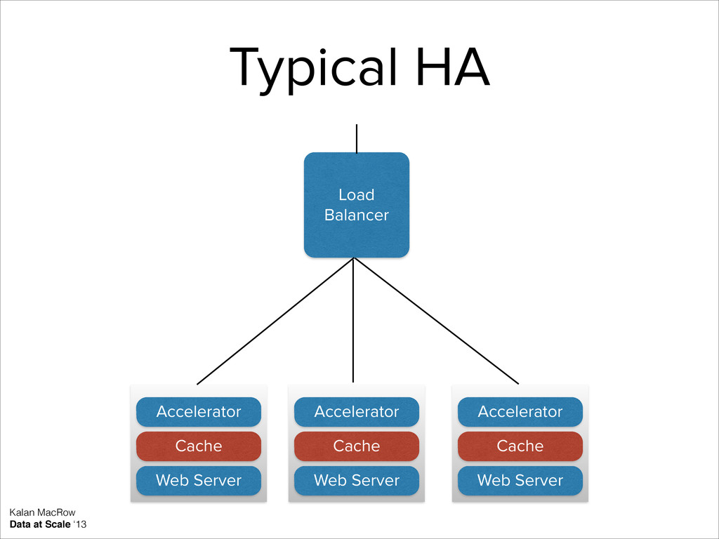 Load Balancer Web Server Accelerator Cache Web ...