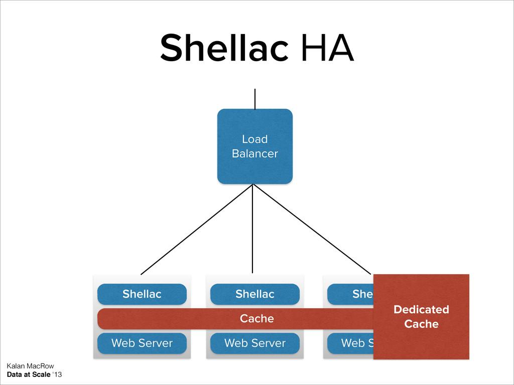Shellac HA Kalan MacRow Data at Scale '13 Load ...