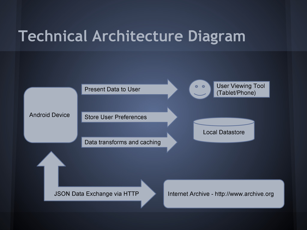 Technical Architecture Diagram Android Device I...