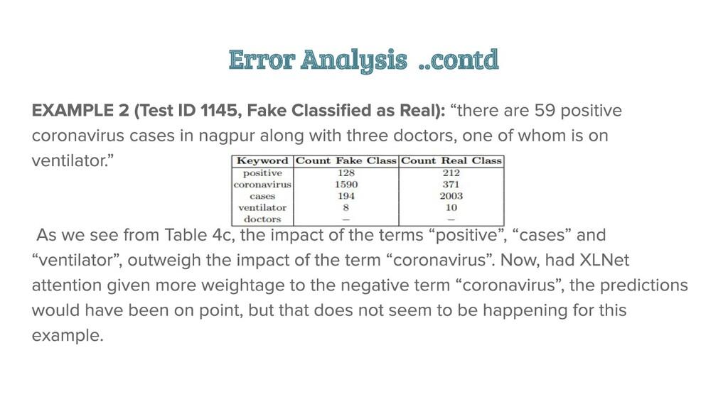 Error Analysis ..contd