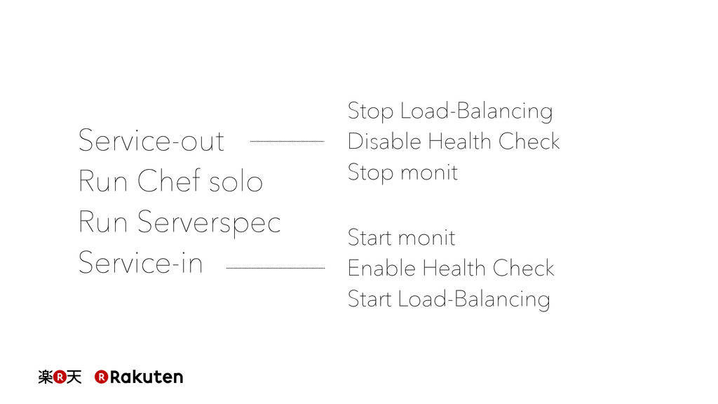 Stop Load-Balancing Disable Health Check Stop m...