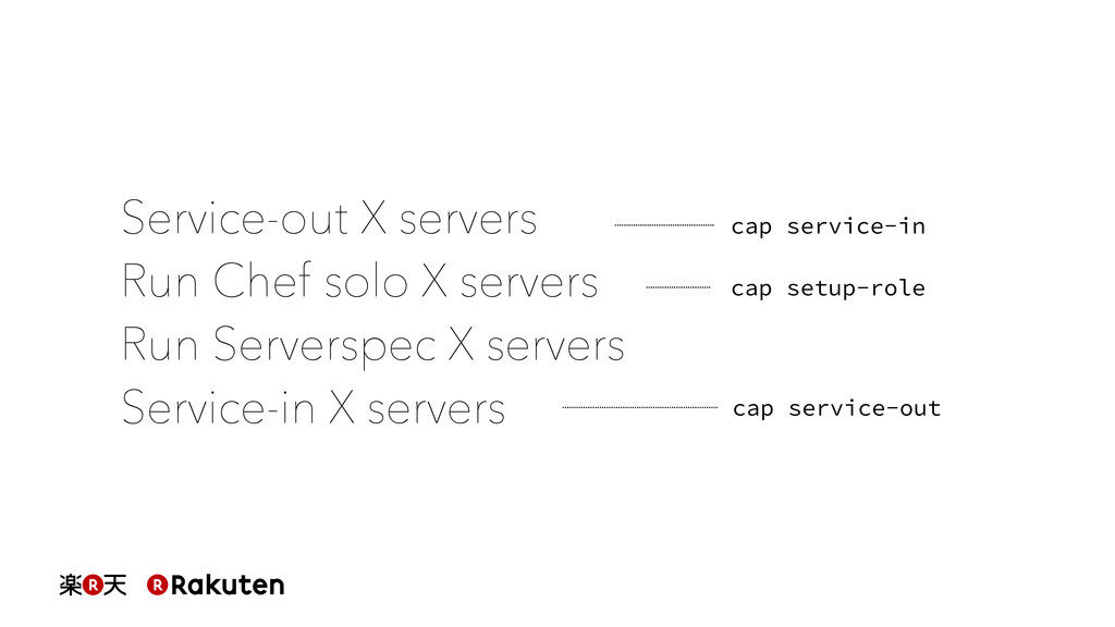 cap service-in cap service-out cap setup-role S...