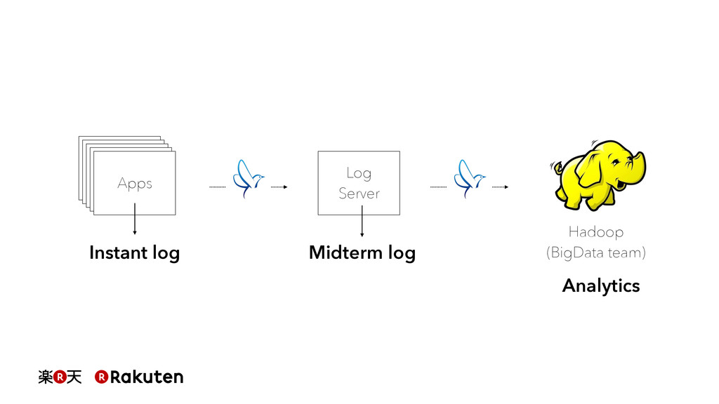 Log Server Apps Instant log Midterm log Hadoop ...