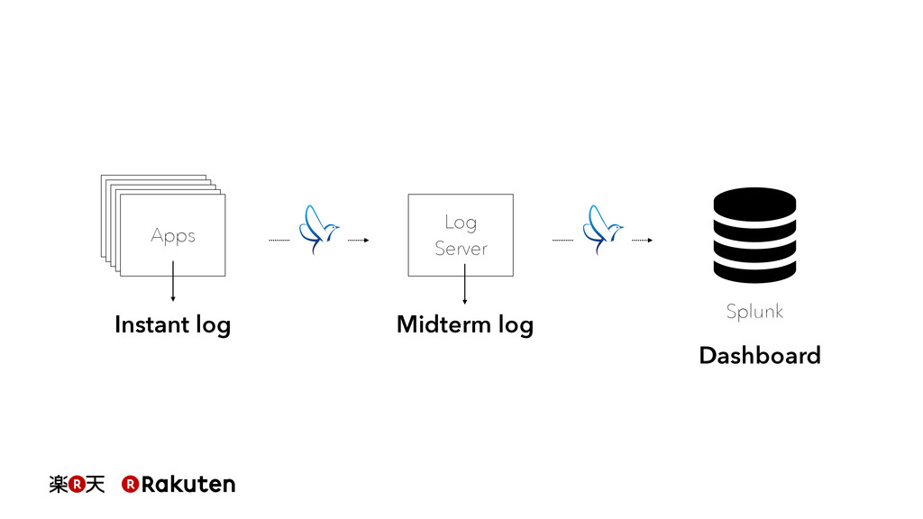 Log Server Apps Instant log Midterm log Splunk ...