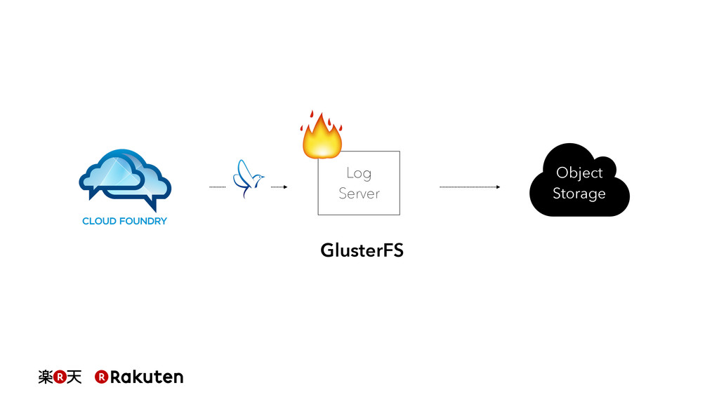 Log Server Object Storage GlusterFS