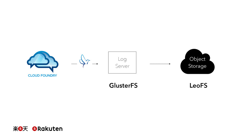 Log Server Object Storage GlusterFS LeoFS