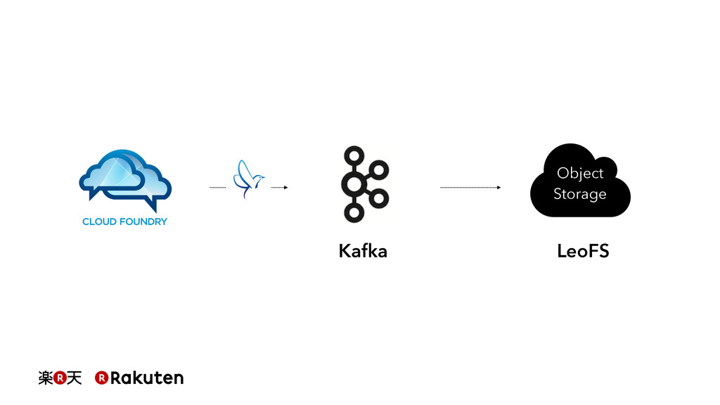 Object Storage LeoFS Kafka