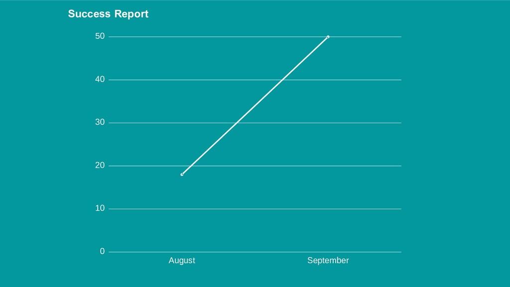 August September 50 40 30 20 10 0 Success Report