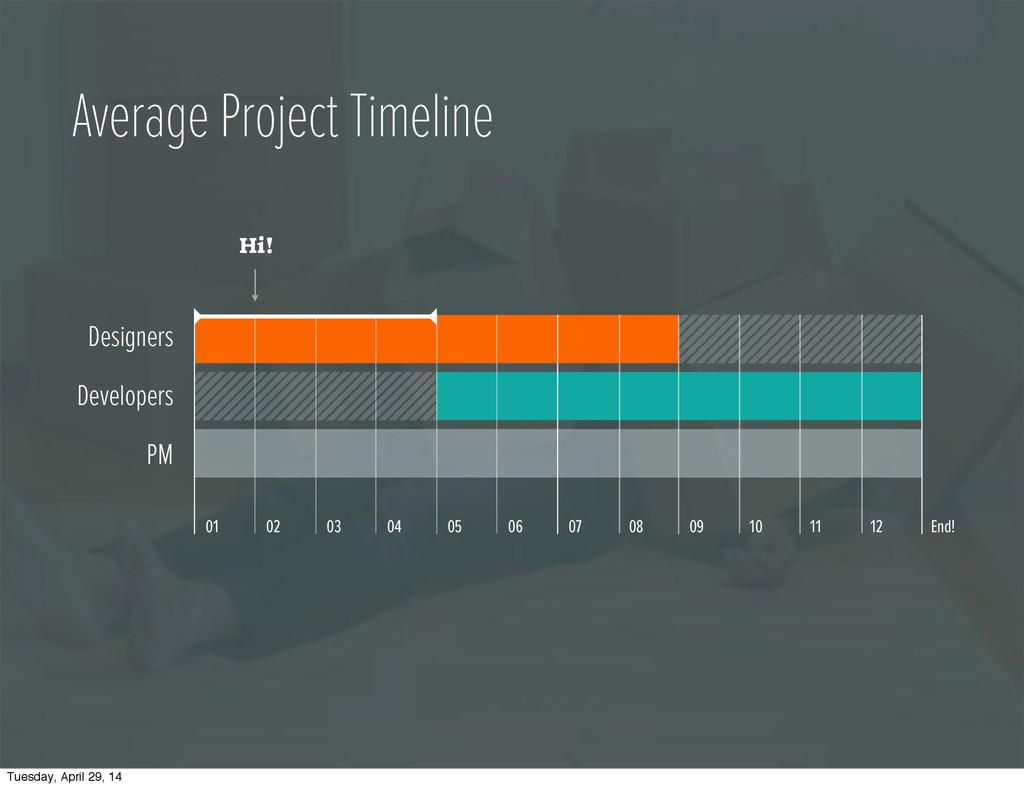 Average Project Timeline 01 02 03 04 05 06 07 0...