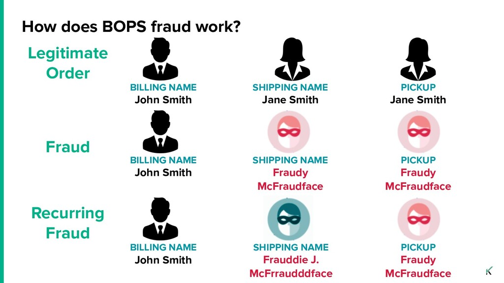 How does BOPS fraud work? BILLING NAME John Smi...