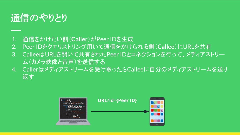 通信のやりとり 1. 通信をかけたい側(Caller)がPeer IDを生成 2. Peer ...