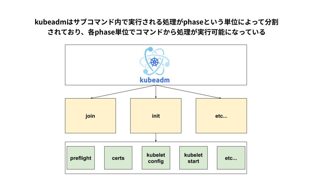 kubeadmはサブコマンド内で実⾏される処理がphaseという単位によって分割 されており...