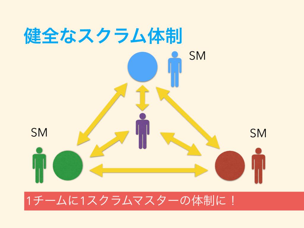 ݈શͳεΫϥϜମ੍ 1νʔϜʹ1εΫϥϜϚελʔͷମ੍ʹʂ SM SM SM
