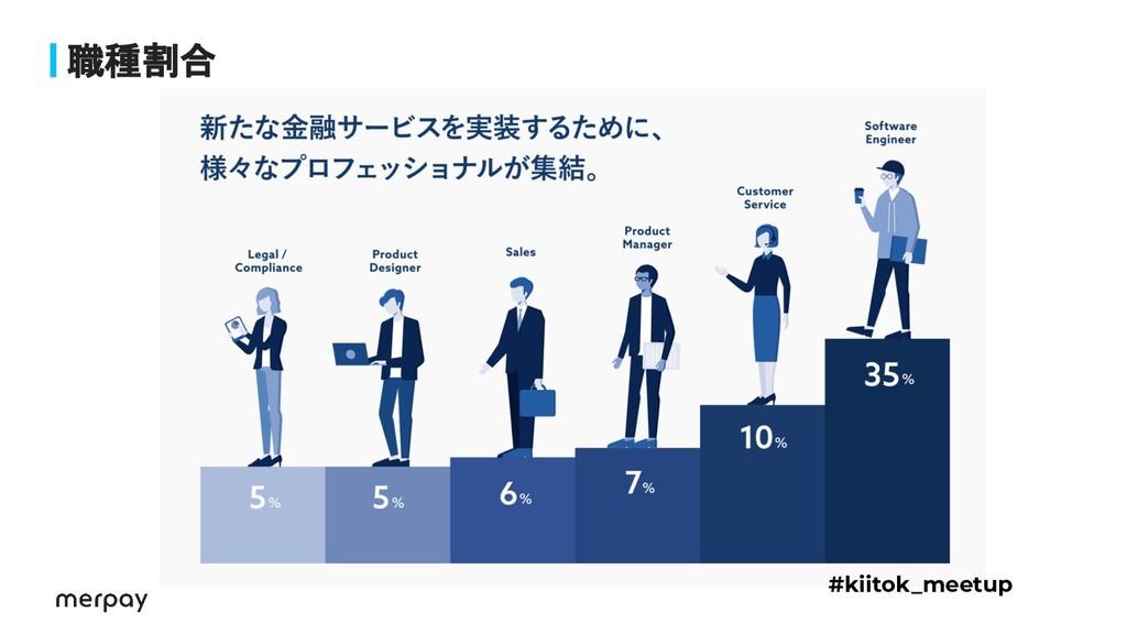 職種割合 #kiitok_meetup