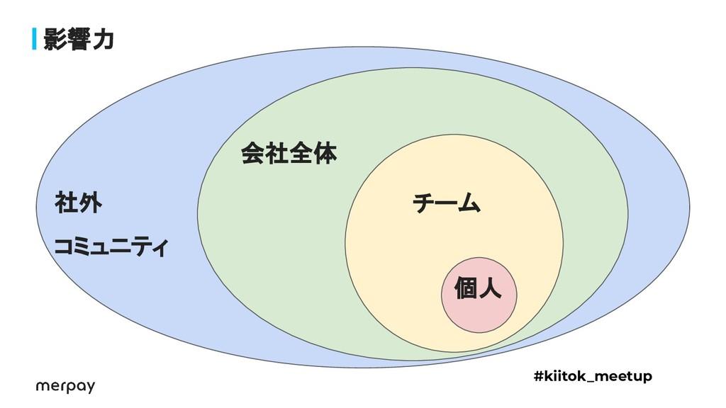 影響力 #kiitok_meetup 個人 チーム 会社全体 社外 コミュニティ