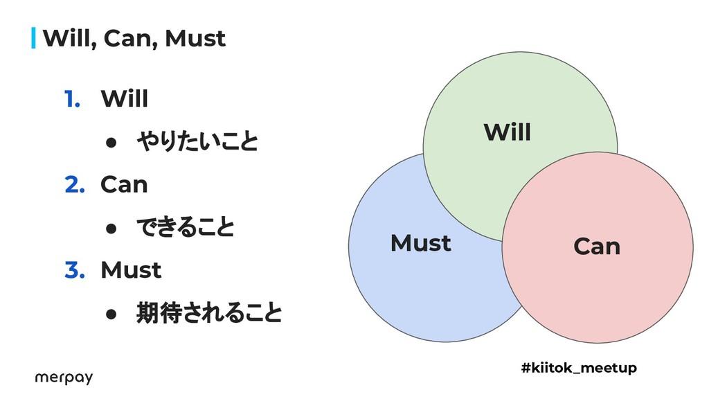 1. Will ● やりたいこと 2. Can ● できること 3. Must ● 期待される...