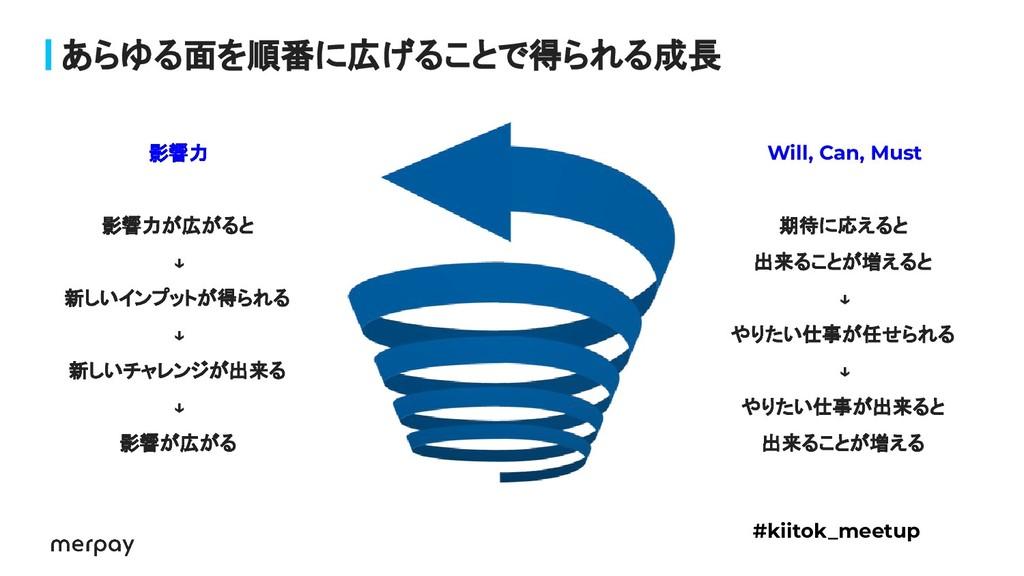 あらゆる面を順番に広げることで得られる成長 #kiitok_meetup Will, Can,...