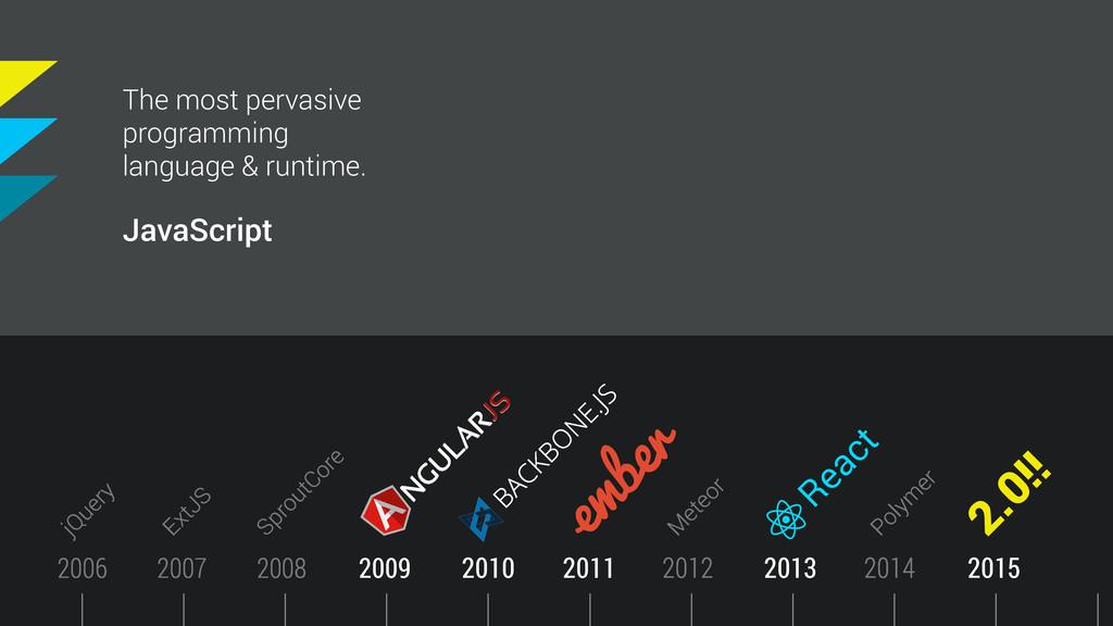 Timeline 2011 2010 2009 2013 React 2008 2007 20...