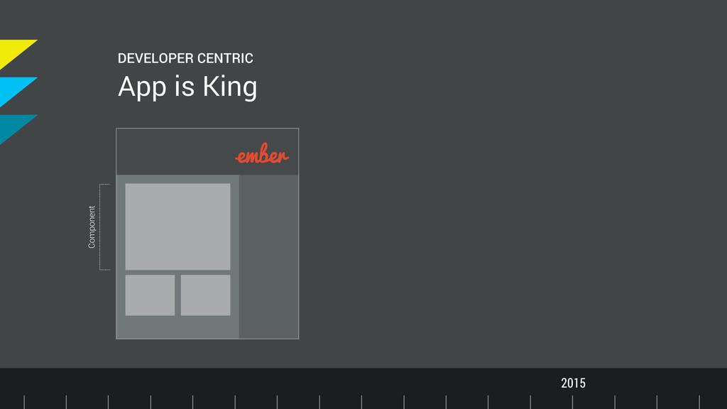 Timeline 2015 DEVELOPER CENTRIC App is King Com...