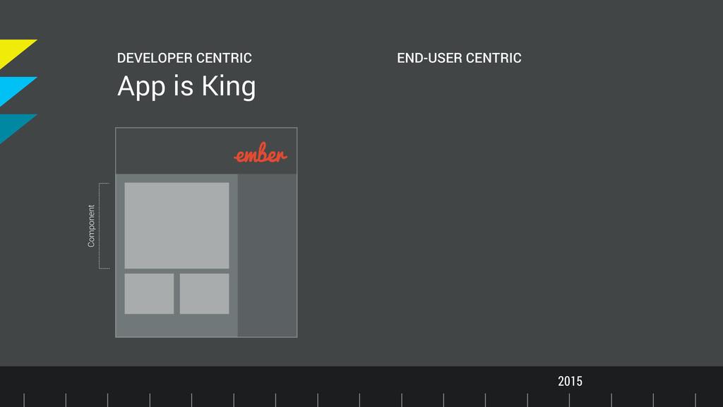 Timeline 2015 DEVELOPER CENTRIC App is King END...