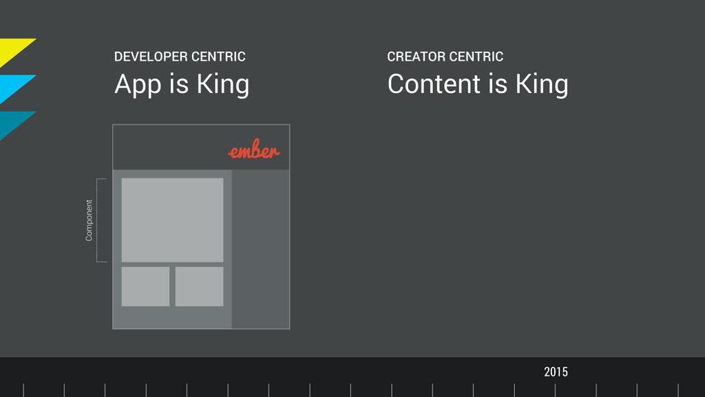 Timeline 2015 DEVELOPER CENTRIC App is King CRE...