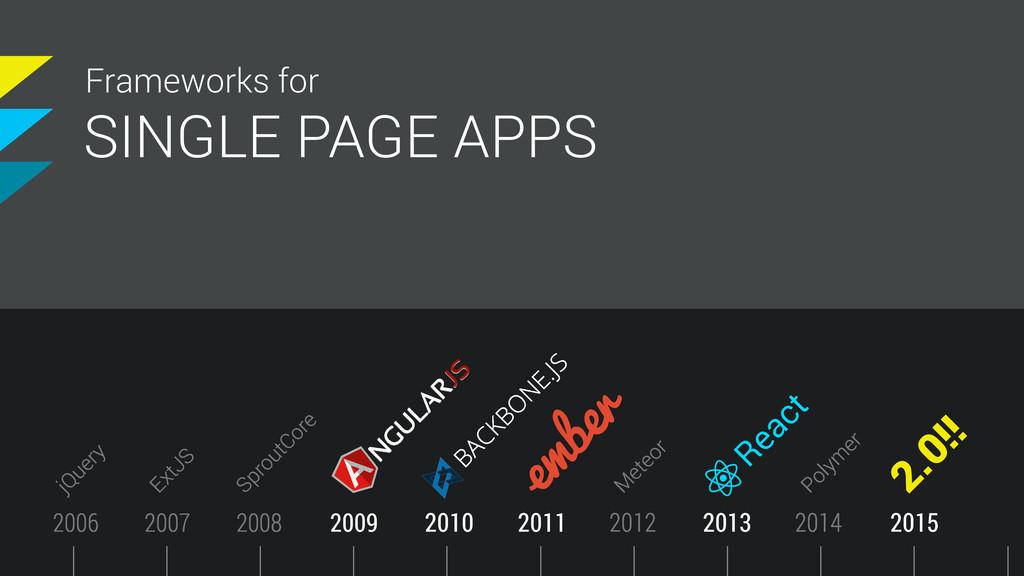 Timeline 2011 SINGLE PAGE APPS Frameworks for 2...