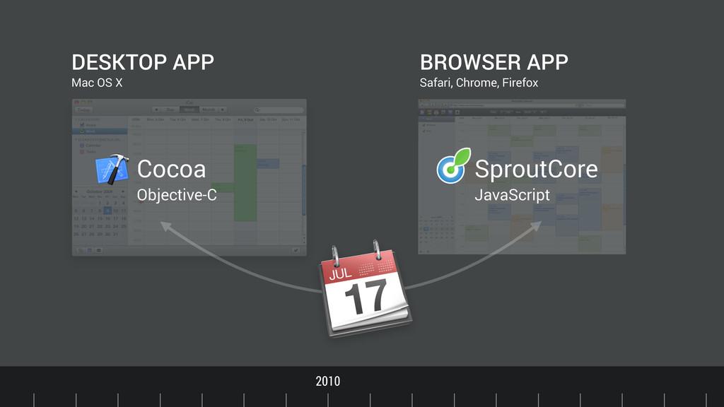 Timeline 2010 DESKTOP APP BROWSER APP Mac OS X ...