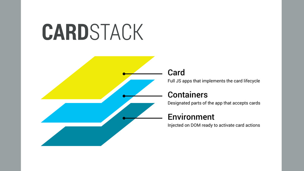 CARDSTACK Injected on DOM ready to activate car...