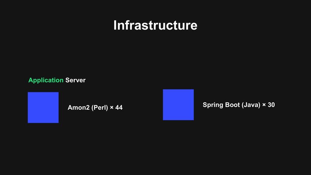 Application Server Infrastructure Spring Boot (...