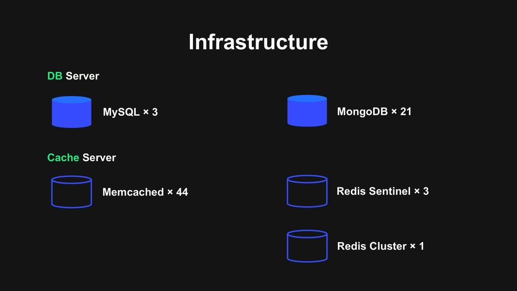 DB Server Infrastructure MongoDB × 21 MySQL × 3...
