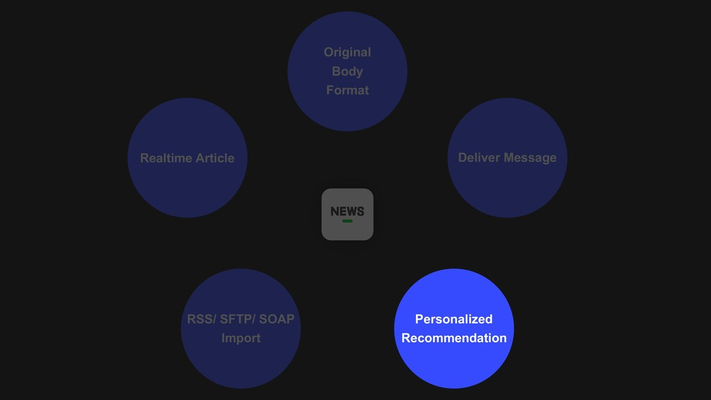 Realtime Article RSS/ SFTP/ SOAP Import Persona...