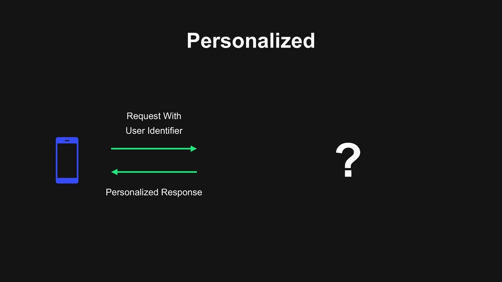 ? Personalized Request With User Identifier Per...