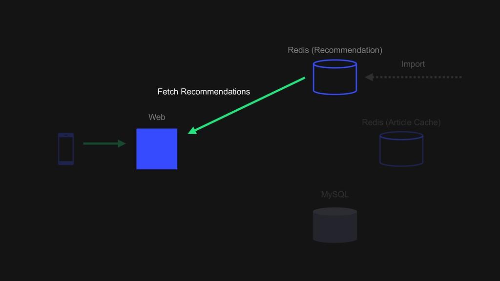 Web Redis (Recommendation) Redis (Article Cache...