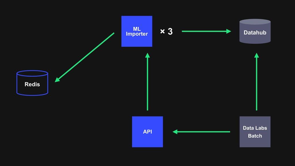 API Data Labs Batch Redis Datahub ML Importer ×...