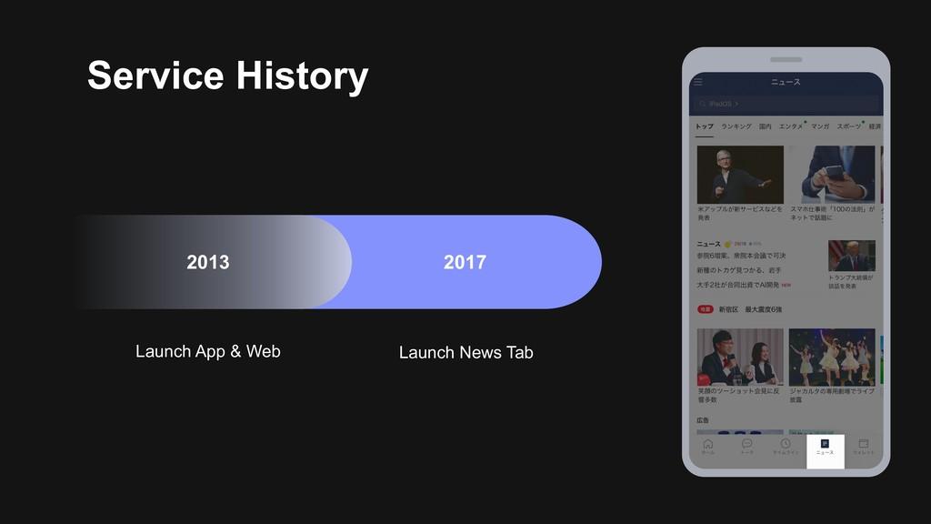 Launch News Tab 2017 Launch App & Web 2013 Serv...