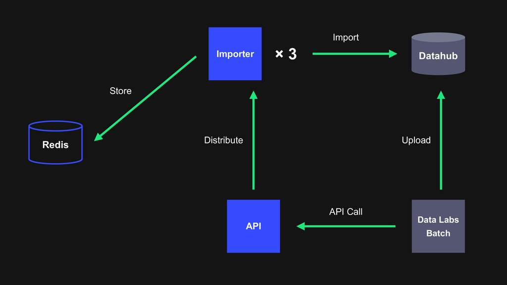 API Data Labs Batch Redis Datahub Importer × 3 ...