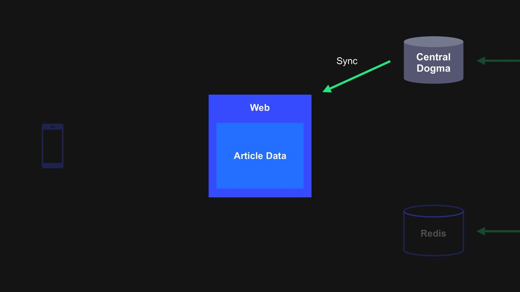 Central Dogma Redis Sync Web Article Data