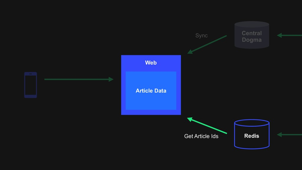 Central Dogma Redis Sync Web Article Data Get A...