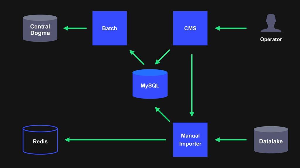 Datalake Batch CMS Central Dogma Redis MySQL Op...