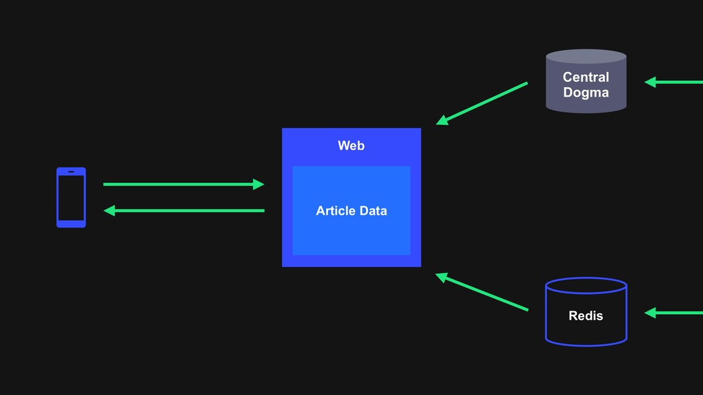 Central Dogma Redis Web Article Data