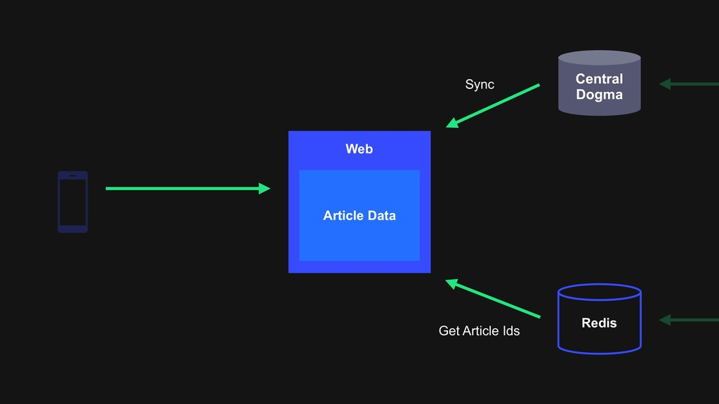 Central Dogma Redis Web Article Data Sync Get A...