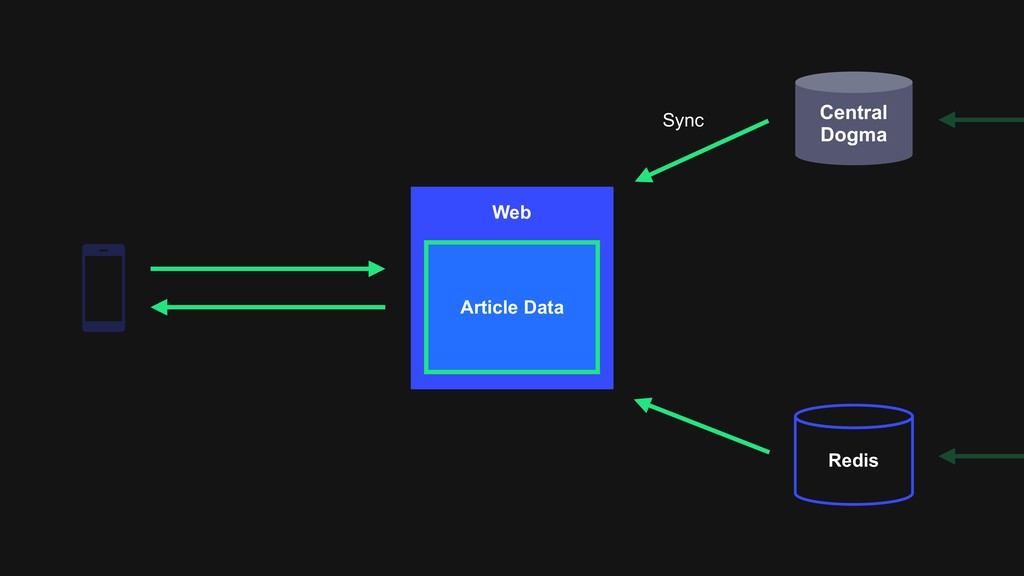 Central Dogma Redis Web Article Data Sync