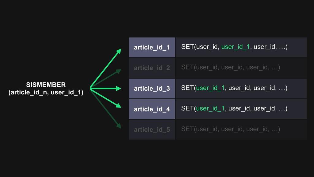 article_id_1 SET(user_id, user_id_1, user_id, …...