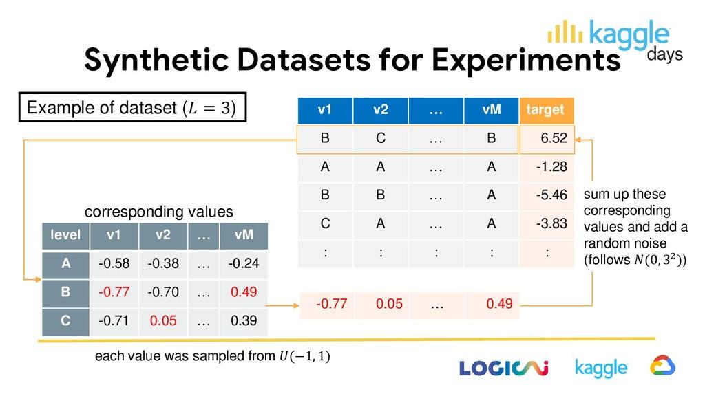 Synthetic Datasets for Experiments v1 v2 … vM t...