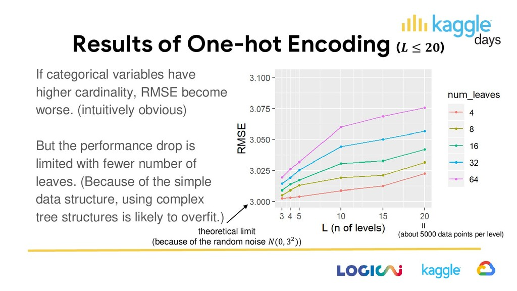 Results of One-hot Encoding ( ≤ ) If categorica...