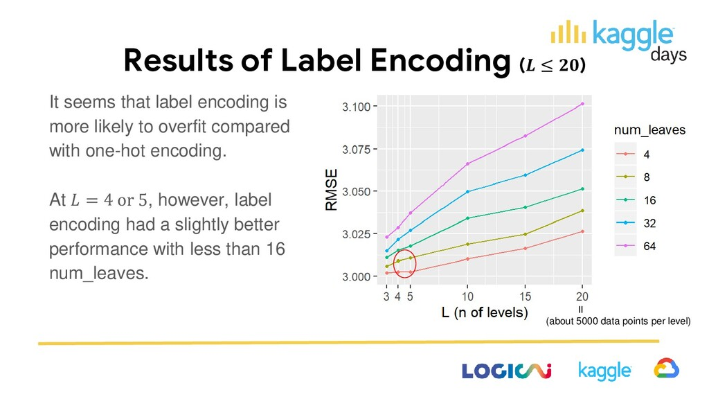Results of Label Encoding ( ≤ ) It seems that l...