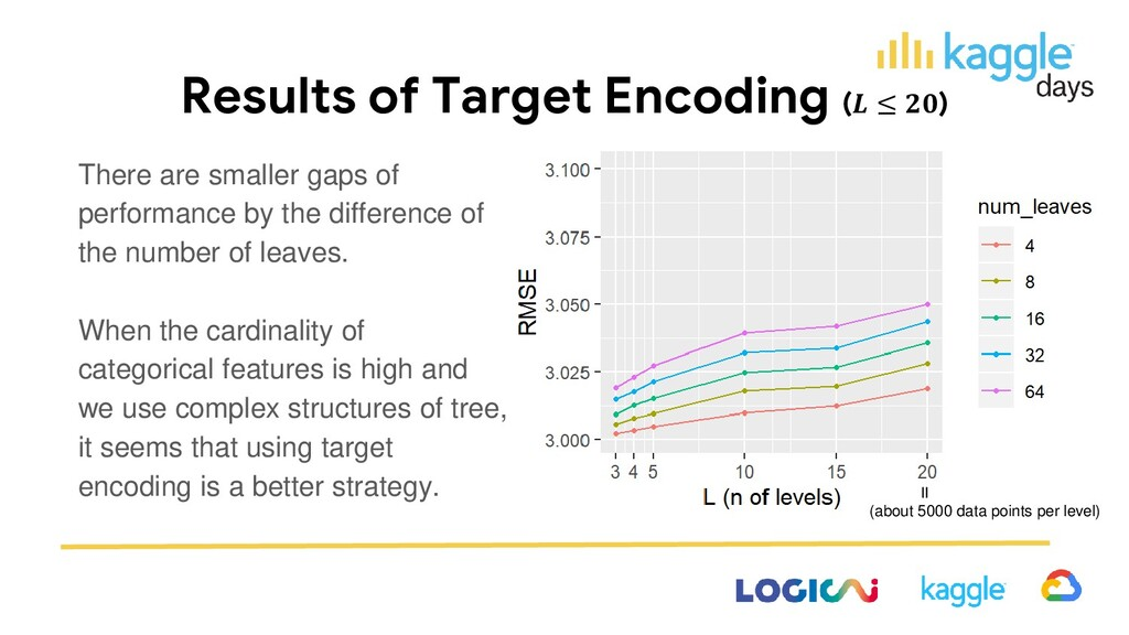 Results of Target Encoding ( ≤ ) There are smal...